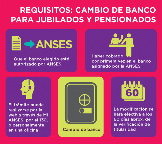 Requisitos: cambio de Banco para jubilados y pensionados